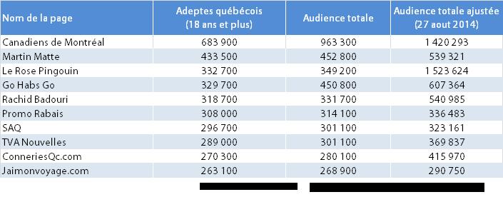 Top 10 des pages Facebook au Québec