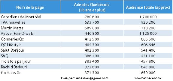 top Pages Facebook Québécois